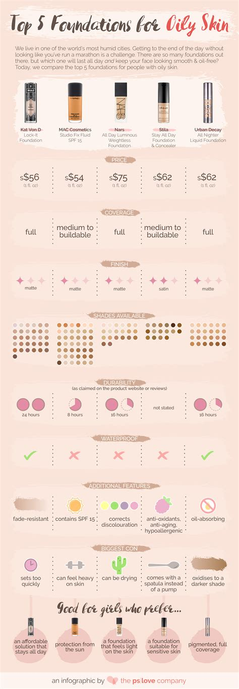 Top Five Blogs Cos They Can Look And Type Yknow by Top 5 Foundations For Skin Infographic The