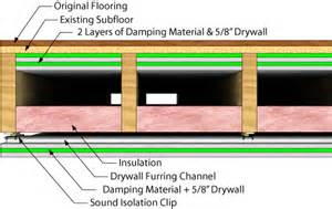 soundproofing basement ceiling and framing walls it