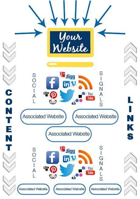 semantic web optimisation gold coast seo gold coast 1 search engine optimisation company