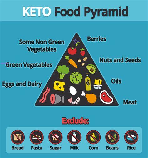 dieta chetogenica alimenti dieta chetogenica fa dimagrire o fa project invictus