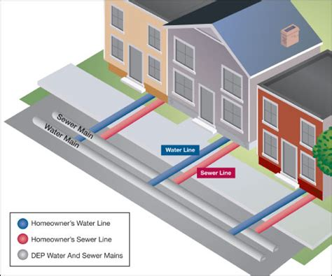 water and sewer service line protection program in