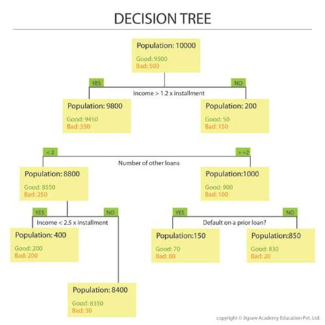 decision tree tool introduction to decision trees analytics