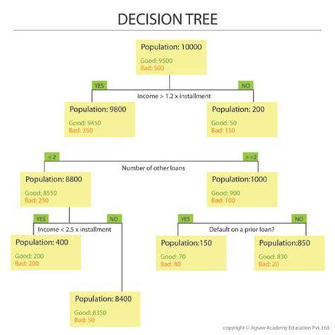 kaplan nclex decision tree diagram decision trees in