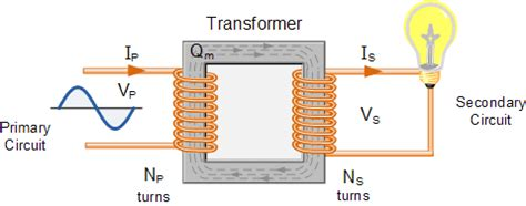 transformer basics and transformer principles