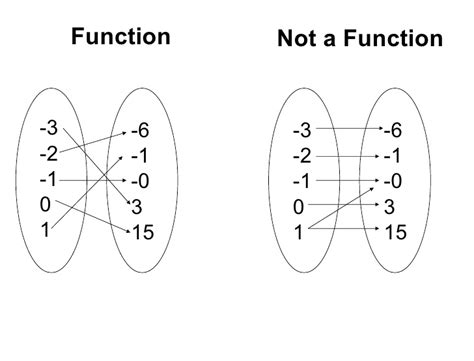 what is template function function vs not function