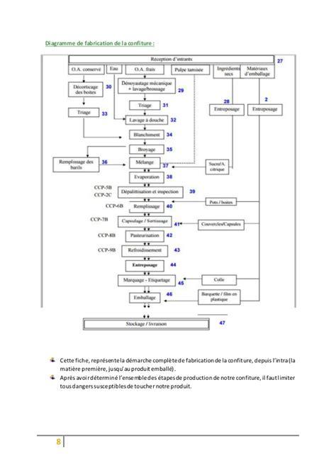 diagramme de fabrication de jus d orange pdf haccp 2
