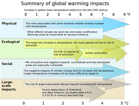 what does a climate diagram summarize file effects of global warming plotted against changes in