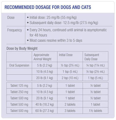 cerenia dosage for dogs cerenia dosage chart for cats cats