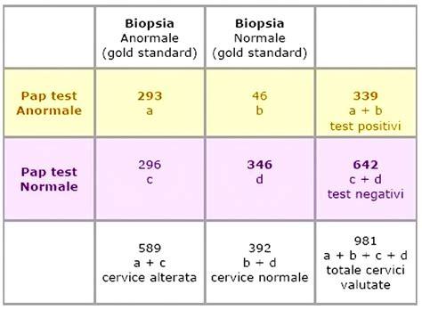 valore predittivo di un test differenza tra valore predittivo positivo e negativo