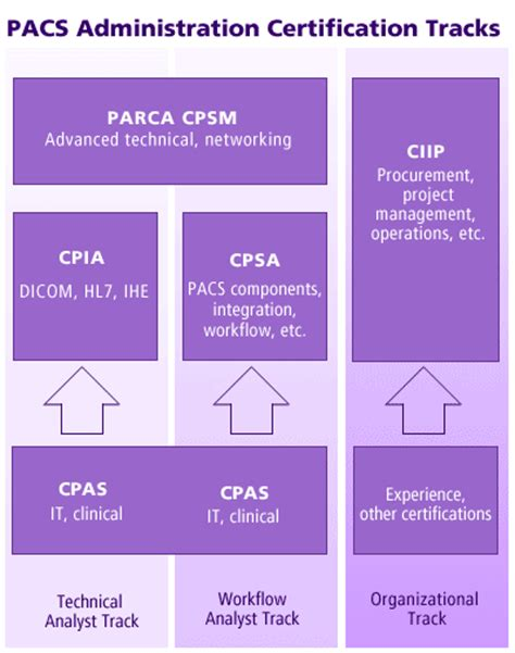 Pacs Administrator by Pacs Administrator Certification Ciip Or Parca