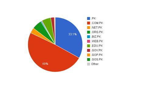 pknic domain registration statistics