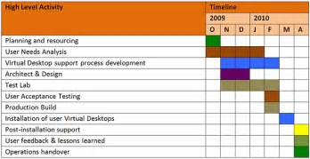 House Project Planner project plan and timelines ubc information technology