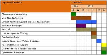 project plan and timelines ubc information technology