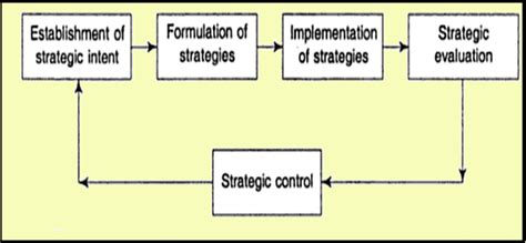 Mba System Management Scope by Nature And Scope Of Strategic Management Nature Of