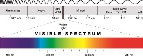 led light spectrum chart basics of led lighting in our products
