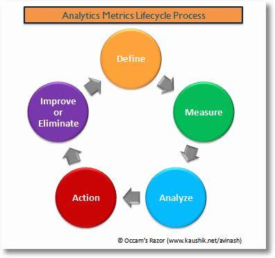 """kill useless web metrics: apply the """"three layers of so"""