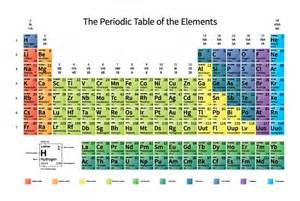 modern periodic table with full details 187 designtube