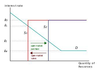 open market operation wikipedia