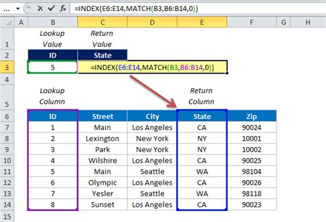 What Is A Lookup Why Index Match Is Better Than Vlookup