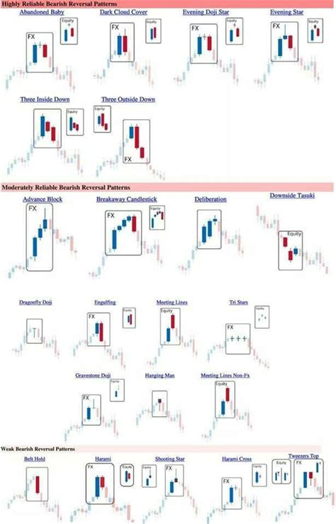 pattern trading strategy bearish patterns option trading strategies pinterest