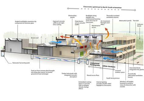 L Shaped Floor Plans trumpington community college cambridge e architect