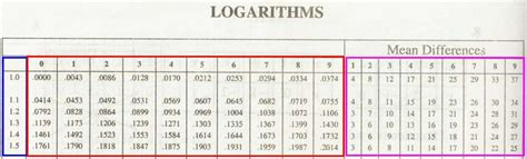calculator log2 how to get logarithm of 109 09 using logarithm table