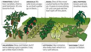 Best Vegetable Garden Layout Backyard Vegetable Garden Planner 2017 2018 Best Cars Reviews