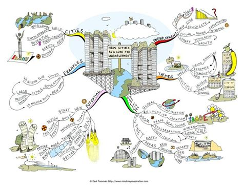 images  mind map  pinterest   mind