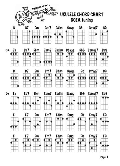printable ukulele chord chart ukulele ukulele chords print ukulele chords or ukulele