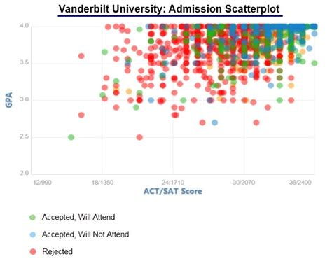 Of Tennessee Mba Program Acceptance Rate vanderbilt acceptance rate and admission statistics