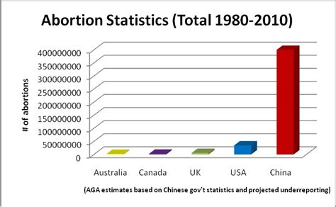 aborted dropped by case forced abortion statistics all girls allowed
