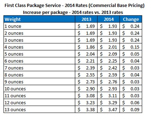 usps announces new postage rates for 2014 stamps.com blog