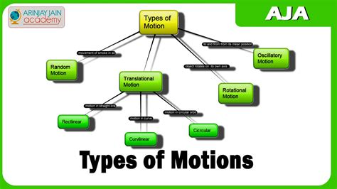 all types of motion please provide the detail fast