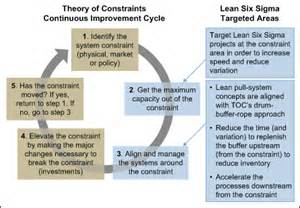 increase lean six sigma s power with toc and systems thinking
