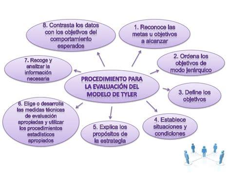 Modelo De Evaluaciã N Curricular De Modelo De Evaluacion De 1