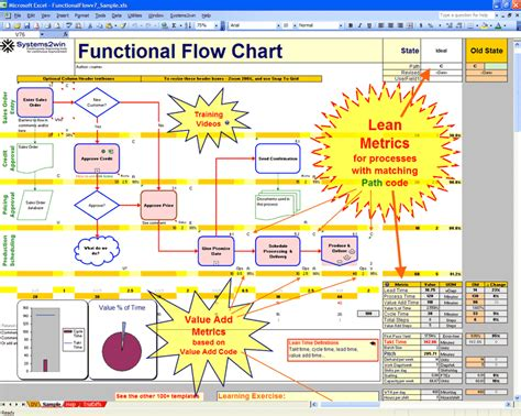 data flow chart exle excel scenarios for lean process improvement