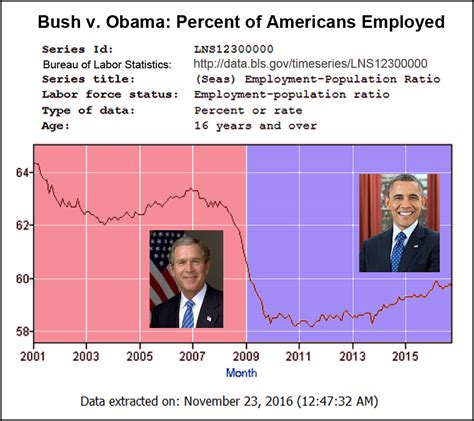 job creation bush vs obama national review is he stupid or lying