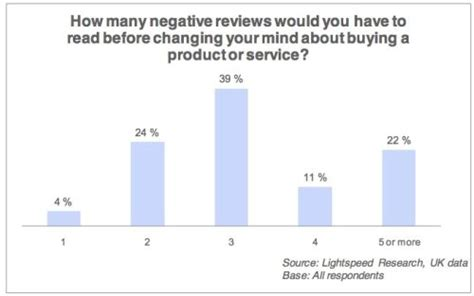 how many sales to amazon ecommerce consumer reviews why you need them and how to