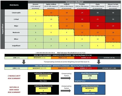 risk matrix template project management risk assessment matrix excel audit risk