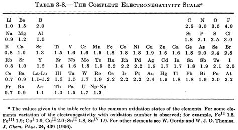 printable periodic table with electronegativity values periodic table database chemogenesis