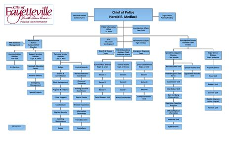 department structure template best photos of department organizational chart