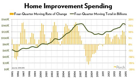 home improvement spending projected to hit all time high