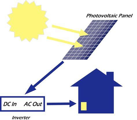 research paper solar energy solar power essay