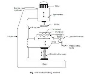 milling machine mechanical engineering study materials