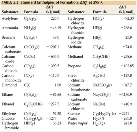 Enthalpy Change Of Solution Table Esm Brown Chemistry 9 Electrochemistry Tools