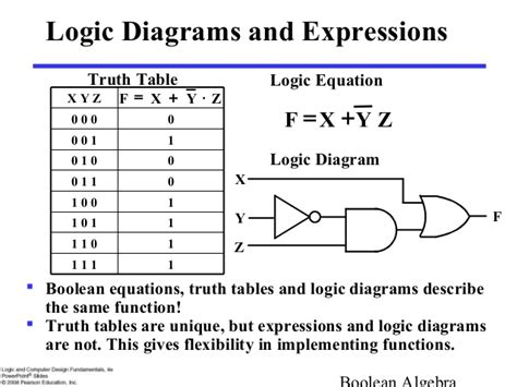 boolean expression to table logic diagram table image collections how to guide