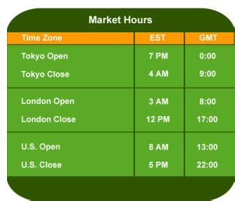 ton4aliving investment journal: the best times to trade
