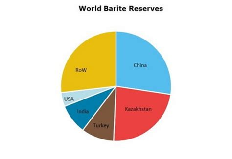 barite: 2018 world market review and forecast to 2027