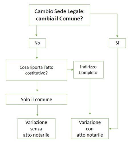 trasferimento sede legale variazione sede legale cambio di sede legale