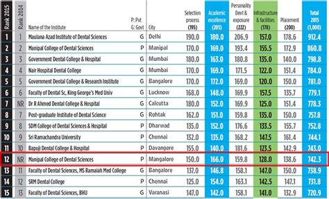 Sikkim Manipal Mba Ranking India by Best Dental Colleges Dental Colleges Admission